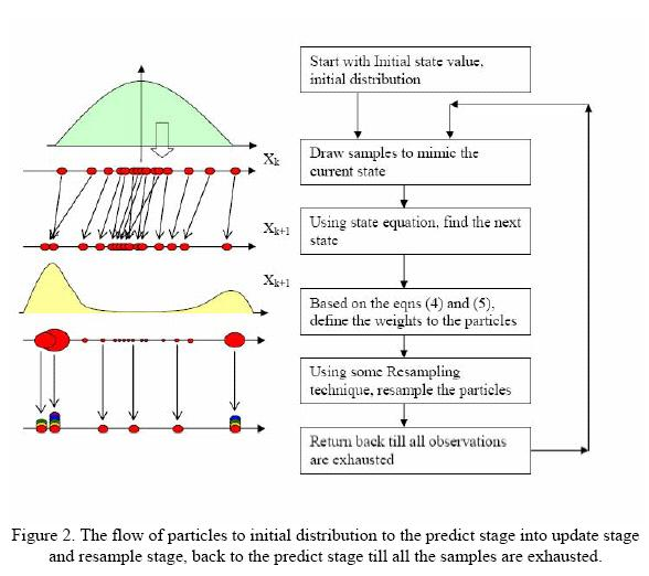 Particle filter thesis